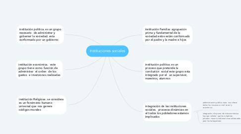 Mind Map: instituciones sociales