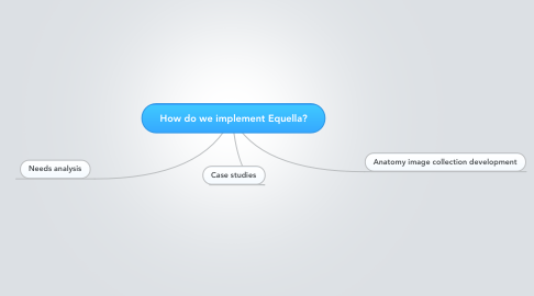 Mind Map: How do we implement Equella?
