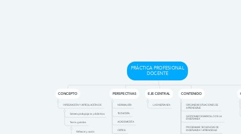 Mind Map: PRÁCTICA PROFESIONAL DOCENTE