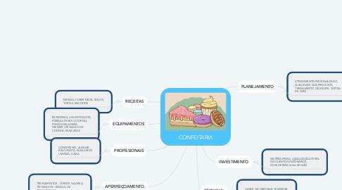 Mind Map: CONFEITARIA