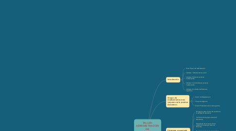 Mind Map: TALLER: ADMINISTRACIÓN DE MEDICAMENTOS