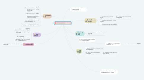 Mind Map: Quadrilaterals (四边形)
