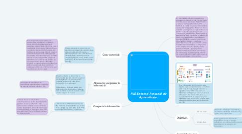 Mind Map: PLE Entorno Personal de Aprendizaje.