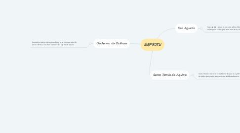 Mind Map: ESPÍRITU