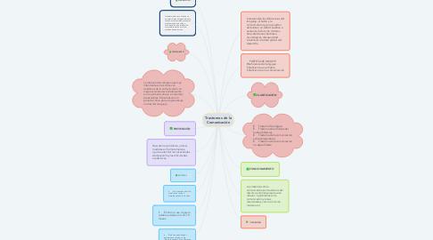 Mind Map: Trastornos de la Comunicación