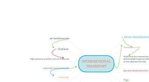 Mind Map: INTERNATIONAL TRANSPORT