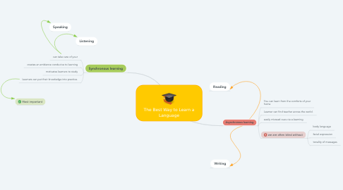 Mind Map: The Best Way to Learn a Language