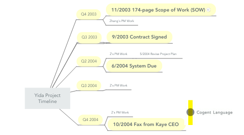 Mind Map: Yida Project Timeline