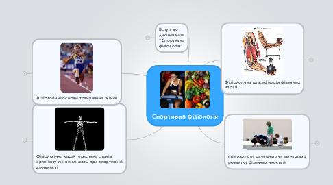 Mind Map: Спортивна фізіологія