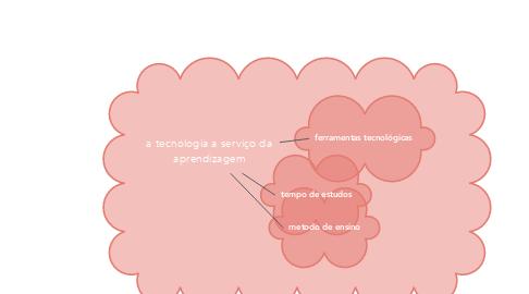 Mind Map: a tecnologia a serviço da aprendizagem