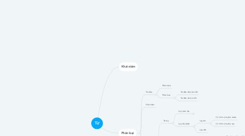 Mind Map: Từ
