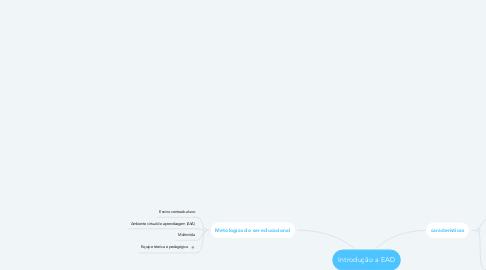 Mind Map: Introdução a EAD