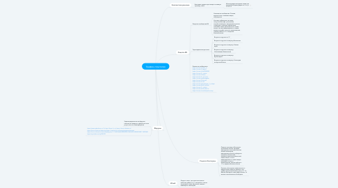 Mind Map: Трафик-стратегия