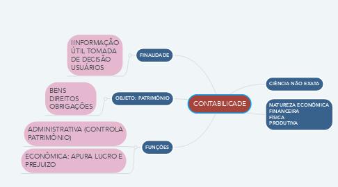 Mind Map: CONTABILICADE