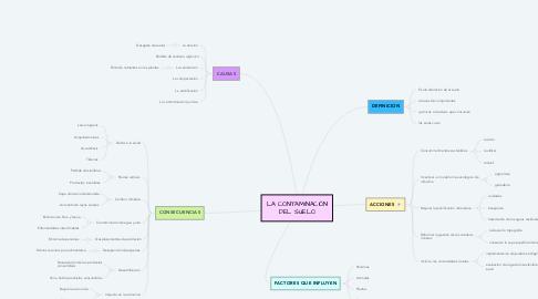 Mind Map: LA CONTAMINACIÓN DEL SUELO