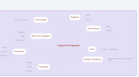 Mind Map: Lingua Portuguesa