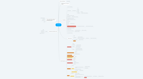 Mind Map: PeaceTree 6/27/2021