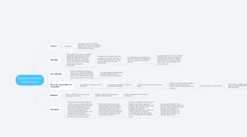 Mind Map: Desfazimento de Ato Administrativo