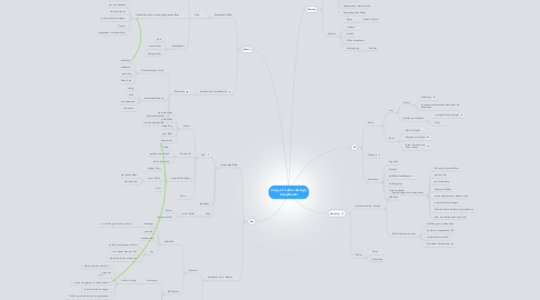 Mind Map: Copy of Luther Zwingli Kampflieder