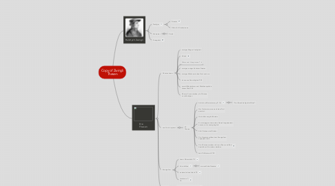 Mind Map: Copy of Zwingli Thesen