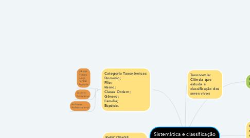 Mind Map: Sistemática e classificação biológica