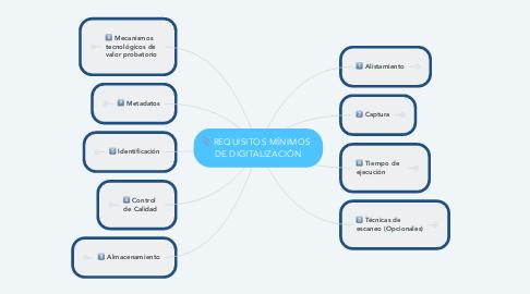 Mind Map: REQUISITOS MÍNIMOS   DE DIGITALIZACIÓN