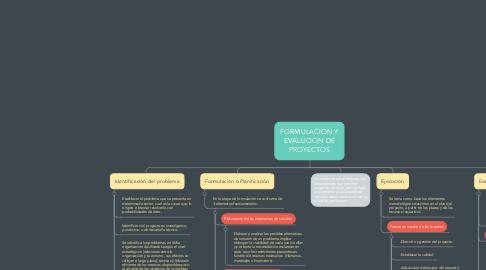 Mind Map: FORMULACION Y EVALUCION DE PROYECTOS