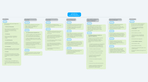 Mind Map: LINEAMIENTOS Y DIRECTRICES PARA PRACTICAS PROFESIONALES
