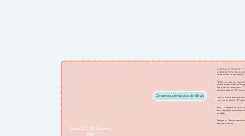 Mind Map: AutoCAD 2D Ancho y Alto