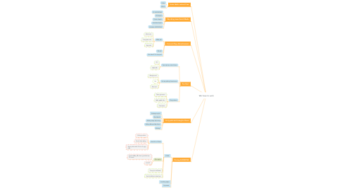 Mind Map: We have to work