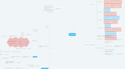 Mind Map: VC Financing
