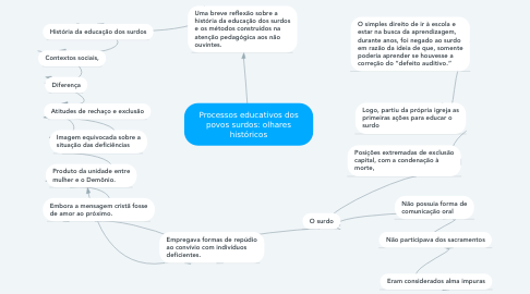 Mind Map: Processos educativos dos povos surdos: olhares históricos