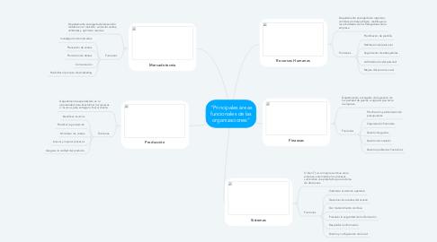 """Mind Map: """"Principales áreas funcionales de las organizaciones"""""""
