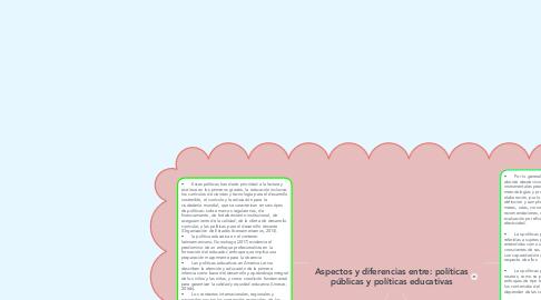 Mind Map: Aspectos y diferencias entre: políticas públicas y políticas educativas