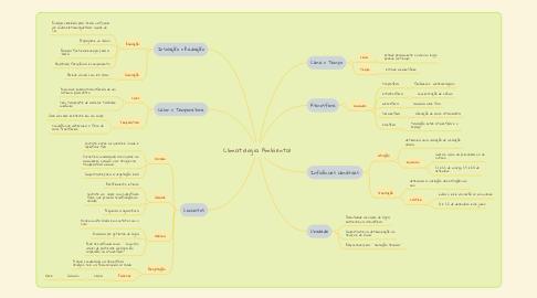 Mind Map: Climatologia Ambiental