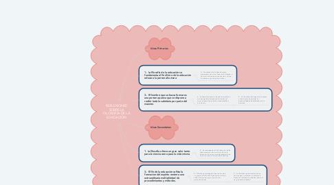 Mind Map: REFLEXIONES SOBRE LA FILOSOFÍA DE LA EDUCACIÓN