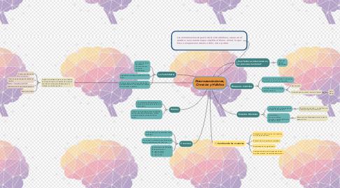 Mind Map: Neuroasociaciones, Creecias y Hábitos