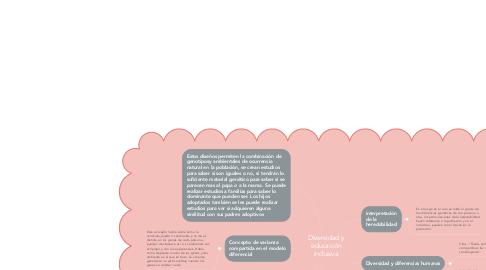 Mind Map: Diversidad y educación inclusiva