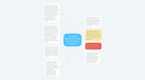 Mind Map: Sociedad Mercantil y Tipos Sociedades En Guatemala