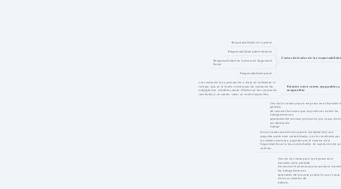 Mind Map: COSTOS DE LOS ACCIDENTES DE TRABAJO