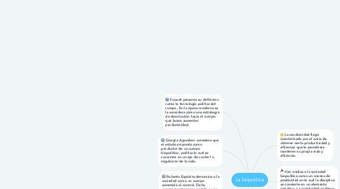 Mind Map: La biopolítica