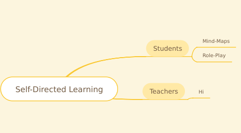Mind Map: Self-Directed Learning