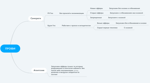 Mind Map: ПРОФИ