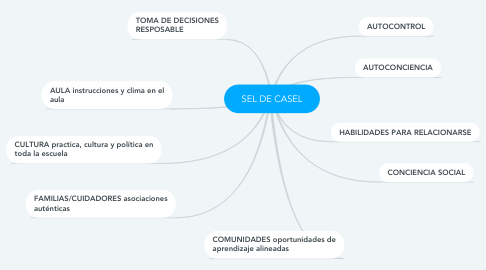Mind Map: SEL DE CASEL