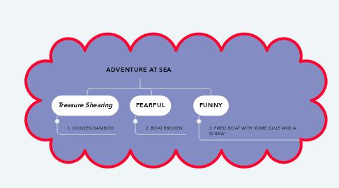 Mind Map: ADVENTURE AT SEA