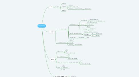 Mind Map: 地域で生きる