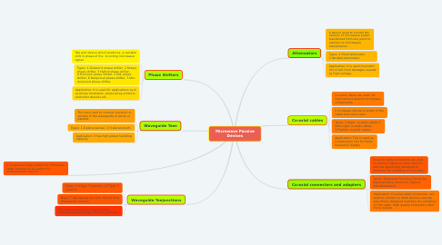 Mind Map: Microwave Passive Devices