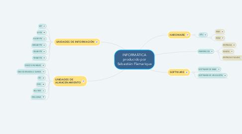 Mind Map: INFORMÁTICA producido por Sebastián Flamarique