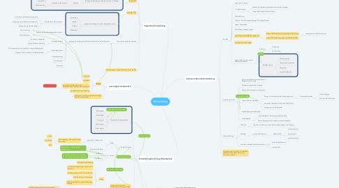 Mind Map: Entwicklung