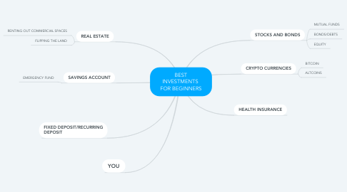 Mind Map: BEST INVESTMENTS  FOR BEGINNERS